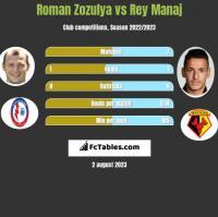 Roman Zozulya vs Rey Manaj h2h player stats