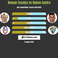 Roman Zozulya vs Ruben Castro h2h player stats