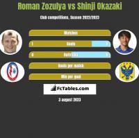 Roman Zozulya vs Shinji Okazaki h2h player stats