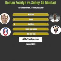 Roman Zozulya vs Sulley Ali Muntari h2h player stats