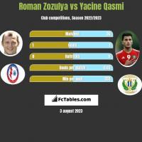 Roman Zozula vs Yacine Qasmi h2h player stats