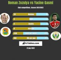 Roman Zozulya vs Yacine Qasmi h2h player stats