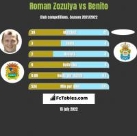 Roman Zozulya vs Benito h2h player stats