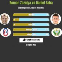 Roman Zozulya vs Daniel Raba h2h player stats