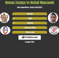 Roman Zozulya vs Neftali Manzambi h2h player stats