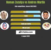 Roman Zozulya vs Andres Martin h2h player stats