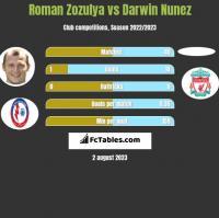 Roman Zozulya vs Darwin Nunez h2h player stats