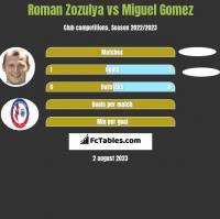 Roman Zozulya vs Miguel Gomez h2h player stats