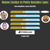 Roman Zozula vs Pedro Gonzales Lopez h2h player stats