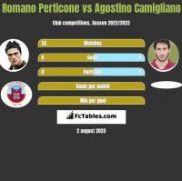 Romano Perticone vs Agostino Camigliano h2h player stats