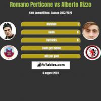 Romano Perticone vs Alberto Rizzo h2h player stats