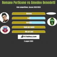 Romano Perticone vs Amedeo Benedetti h2h player stats