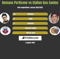 Romano Perticone vs Claiton Dos Santos h2h player stats