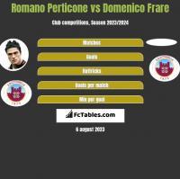 Romano Perticone vs Domenico Frare h2h player stats