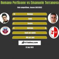 Romano Perticone vs Emanuele Terranova h2h player stats