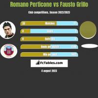 Romano Perticone vs Fausto Grillo h2h player stats