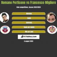 Romano Perticone vs Francesco Migliore h2h player stats