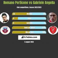 Romano Perticone vs Gabriele Angella h2h player stats