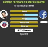 Romano Perticone vs Gabriele Morelli h2h player stats