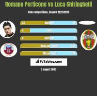 Romano Perticone vs Luca Ghiringhelli h2h player stats