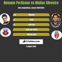 Romano Perticone vs Matias Silvestre h2h player stats