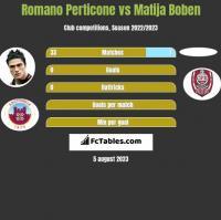 Romano Perticone vs Matija Boben h2h player stats