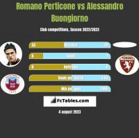 Romano Perticone vs Alessandro Buongiorno h2h player stats