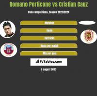 Romano Perticone vs Cristian Cauz h2h player stats