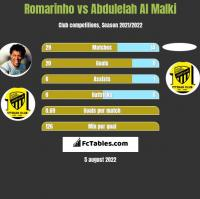 Romarinho vs Abdulelah Al Malki h2h player stats
