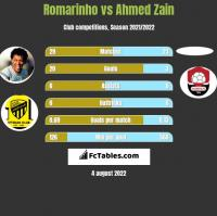 Romarinho vs Ahmed Zain h2h player stats