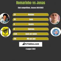 Romarinho vs Jonas h2h player stats