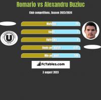 Romario vs Alexandru Buziuc h2h player stats