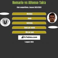 Romario vs Alfonso Taira h2h player stats