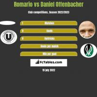 Romario vs Daniel Offenbacher h2h player stats