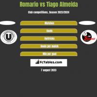 Romario vs Tiago Almeida h2h player stats