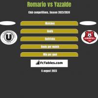 Romario vs Yazalde h2h player stats