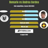 Romario vs Andrea Cordea h2h player stats