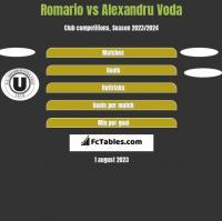 Romario vs Alexandru Voda h2h player stats