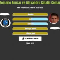 Romario Benzar vs Alexandru Catalin Coman h2h player stats