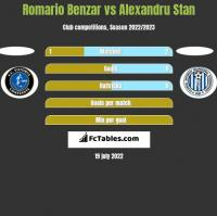 Romario Benzar vs Alexandru Stan h2h player stats