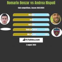 Romario Benzar vs Andrea Rispoli h2h player stats