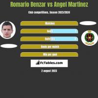 Romario Benzar vs Angel Martinez h2h player stats