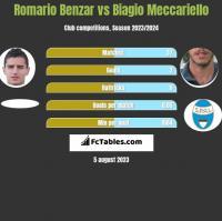 Romario Benzar vs Biagio Meccariello h2h player stats