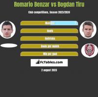 Romario Benzar vs Bogdan Tiru h2h player stats