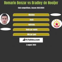 Romario Benzar vs Bradley de Nooijer h2h player stats
