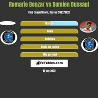 Romario Benzar vs Damien Dussaut h2h player stats