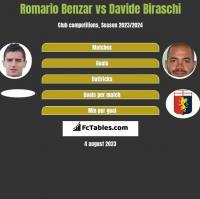 Romario Benzar vs Davide Biraschi h2h player stats
