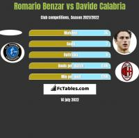 Romario Benzar vs Davide Calabria h2h player stats