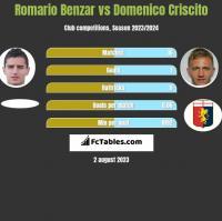 Romario Benzar vs Domenico Criscito h2h player stats