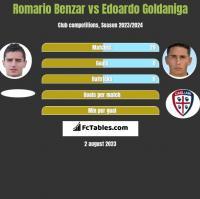 Romario Benzar vs Edoardo Goldaniga h2h player stats